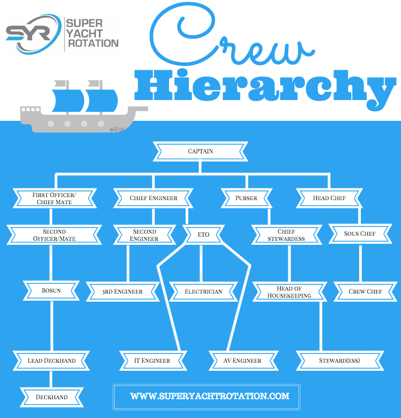 super-yacht-crew-positions